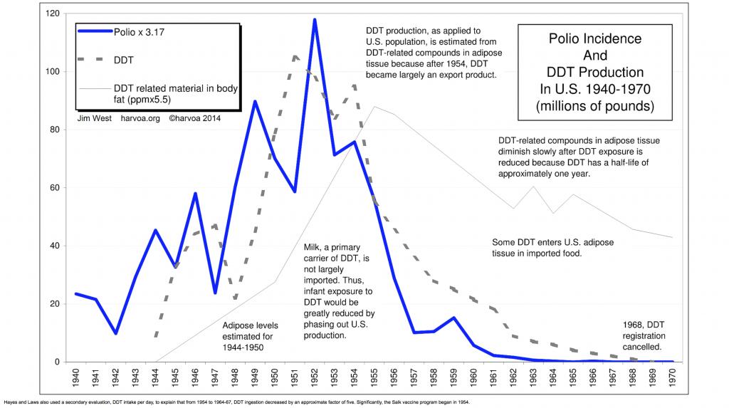 pesticide polio link Jim West Polio Graph