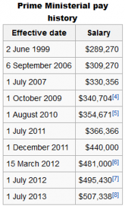 PM pay history australian political salaries revealed global freedom movement